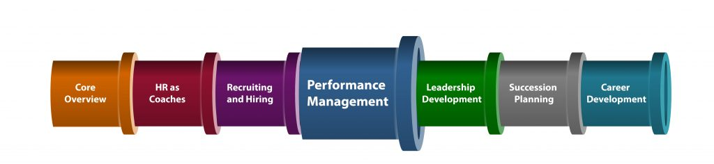 Systems Approach-Performance